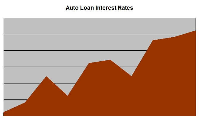 increasing loan rates