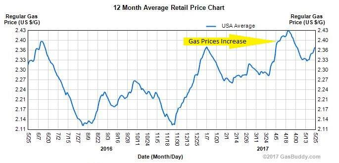 may 2016 to may 2017 us gas prices