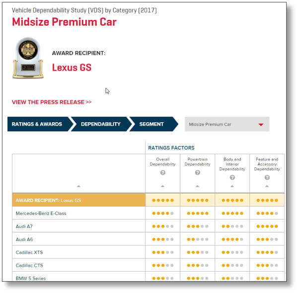 Screen shot from JD Power site showing Lexus GS and Mercedes-Benz E-class as most reliable