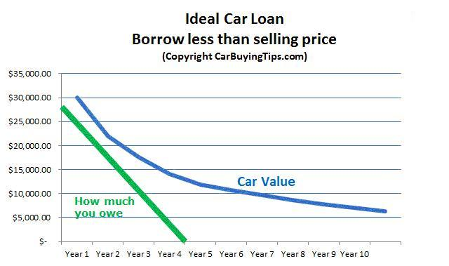 Upside-down car loan blog piture3