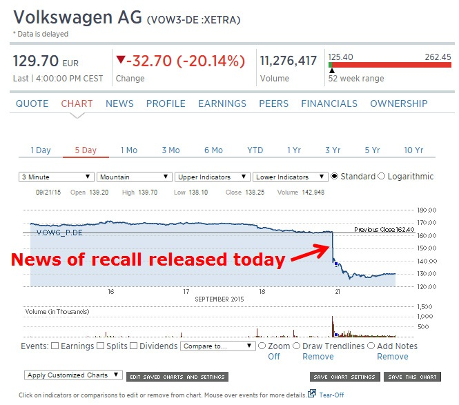 VW Stock Price