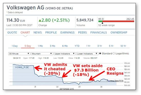 VW Stock Chart